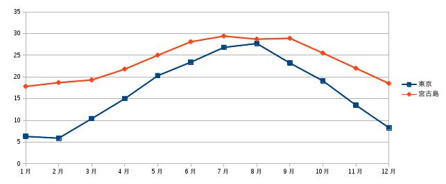 宮古島の月ごと平均気温と東京の月ごと平均気温の比較